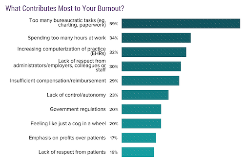 A chart showing the causes of physician burnout